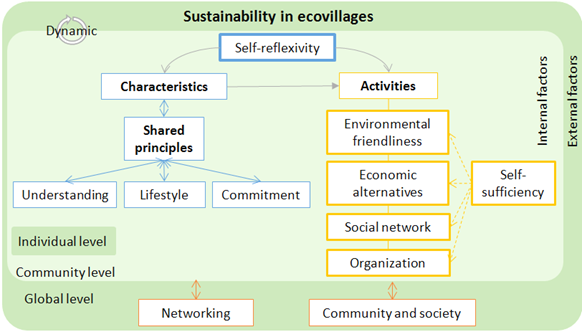model for sustainability in ecovillages