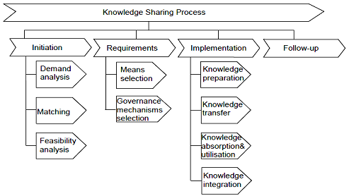 model of knowledge sharing process