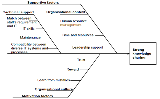 Governance mechanisms of knowledge sharing