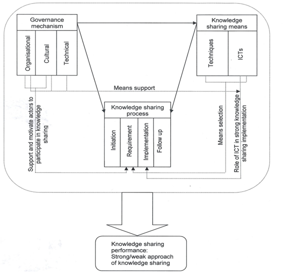 Model for Describing Knowledge Sharing