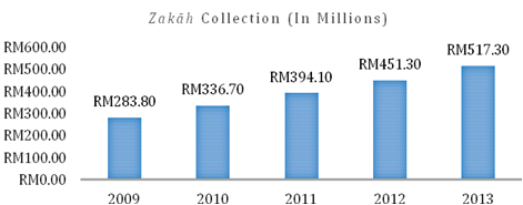 Zakah Collection