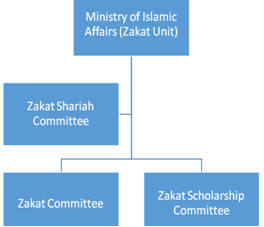 Administration of zakat on wealth in maldives muneeza governance strucute of zakat ccuart Image collections
