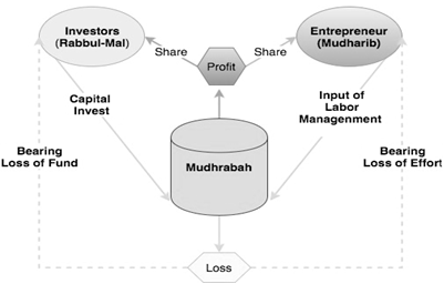 Mudharabah Contracts