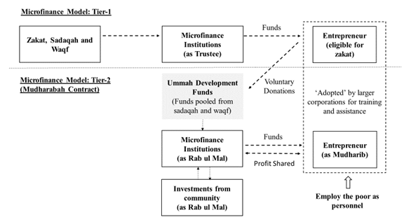 Enhanced Mudharabah Microfinance Model