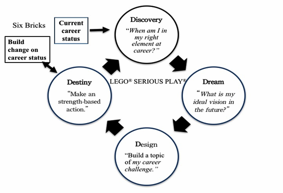 Strength-4D career model framework