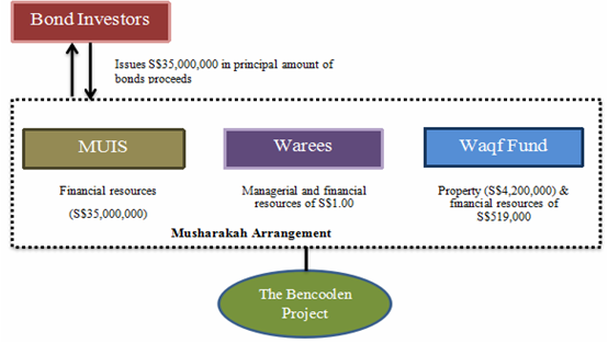 Bencoolen project using Sukuk al-Musharakah