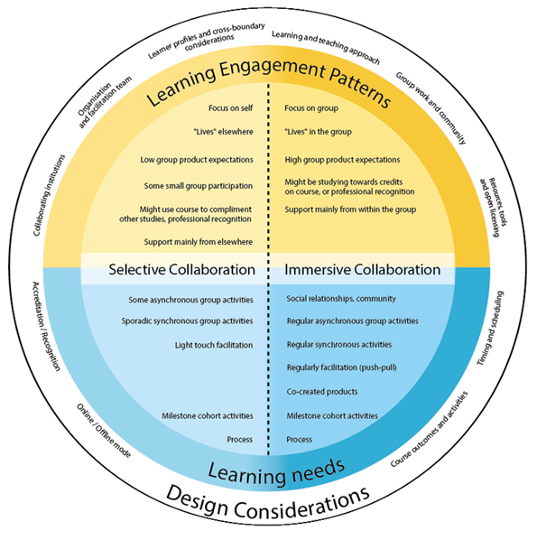 cross-boundary collaborative open learning framework