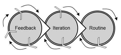 technological innovation process